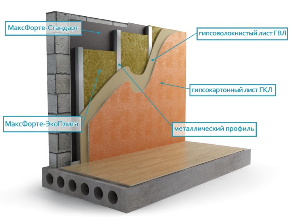 Схема звукоизоляции стен с
